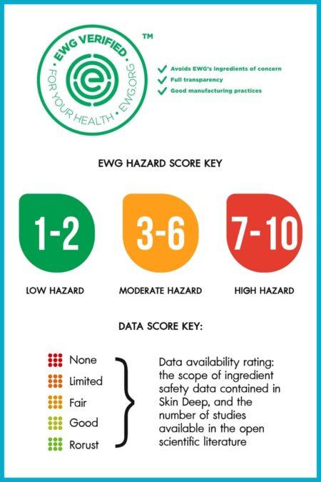 EWG (Environmental Working Group) Verified เกณฑ์มาตรฐานวัดความปลอดภัยของสารสกัด