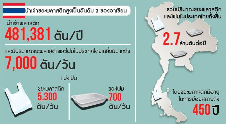 สถานการณ์ปริมาณขยะพลาสติกในประเทศไทย